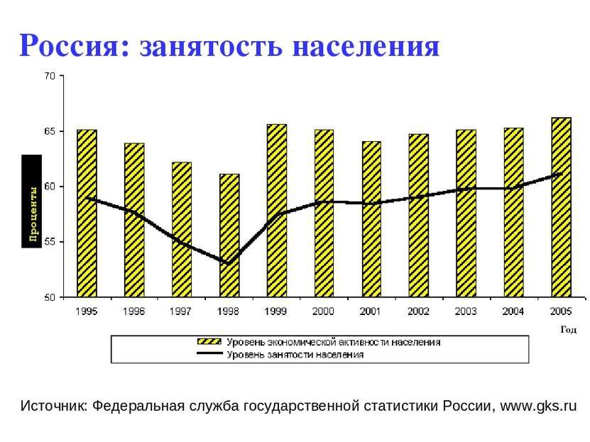 Россия: занятость населения Источник: Федеральная служба государственной стат...