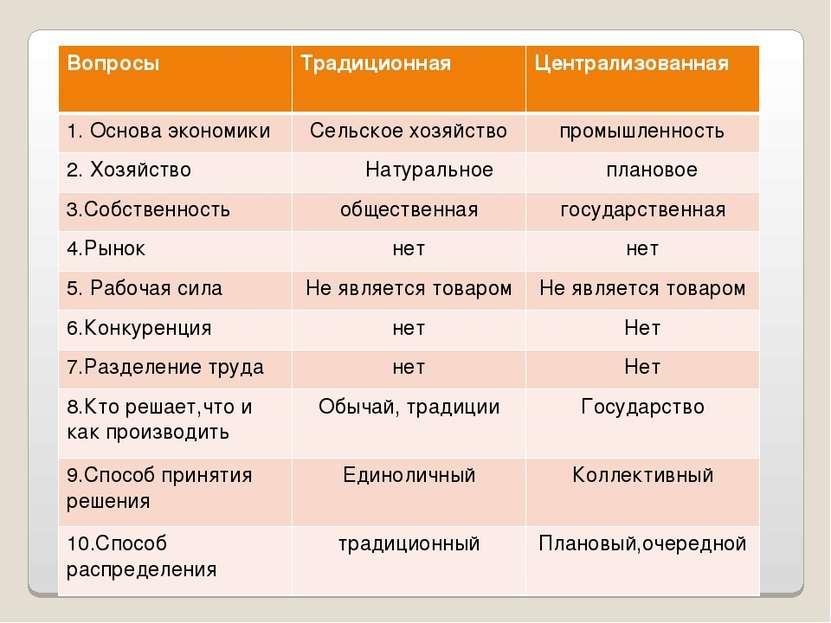 Вопросы Традиционная Централизованная 1. Основа экономики Сельское хозяйство ...