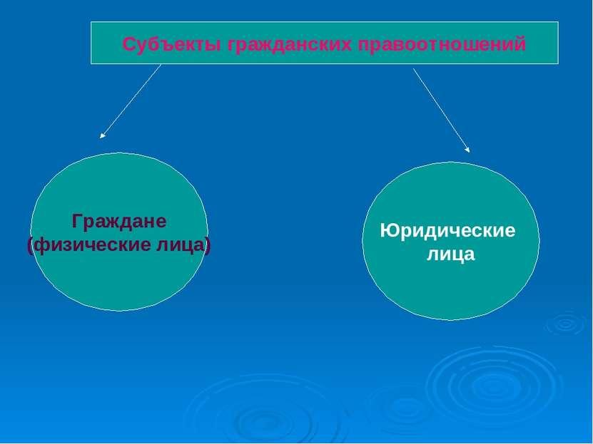 Субъекты гражданских правоотношений Граждане (физические лица) Юридические лица