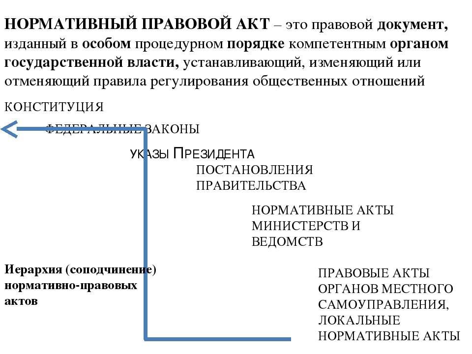 НОРМАТИВНЫЙ ПРАВОВОЙ АКТ – это правовой документ, изданный в особом процедурн...