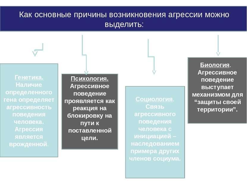 Как основные причины возникновения агрессии можно выделить: Психология. Агрес...