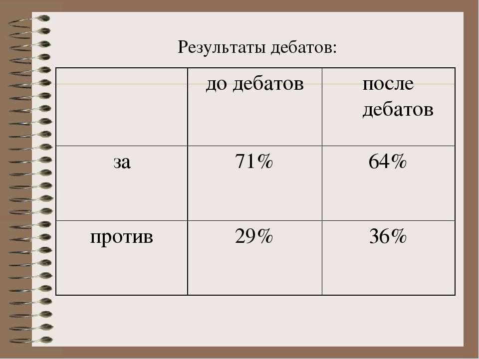 Результаты дебатов: до дебатов после дебатов за 71% 64% против 29% 36%