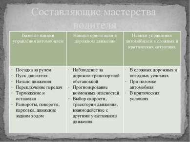 Составляющие мастерства водителя Базовые навыки управления автомобилем Навыки...