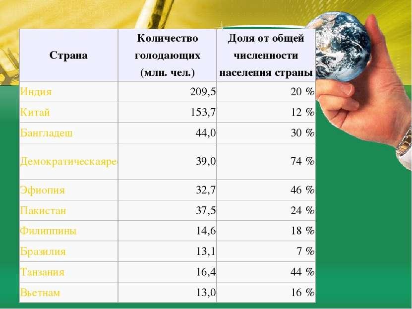 Страна Количество голодающих (млн. чел.) Доля от общей численности населения ...
