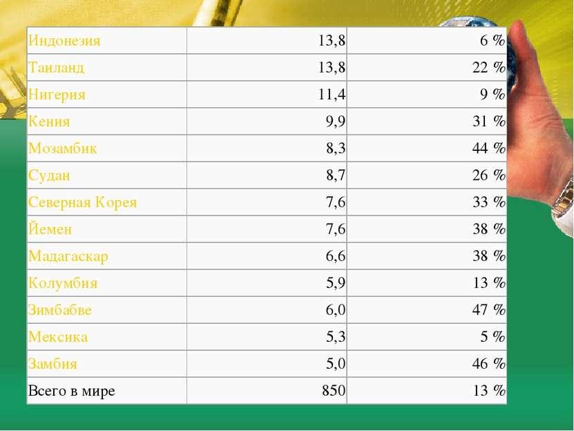 Индонезия 13,8 6% Таиланд 13,8 22% Нигерия 11,4 9% Кения 9,9 31% Мозамбик...