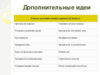 Дополнительные идеи Список дополнительных вариантов бизнеса Производство асфа...