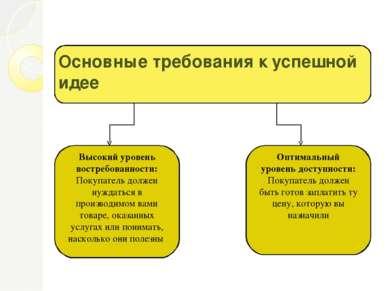Основные требования к успешной идее Высокий уровень востребованности: Покупат...