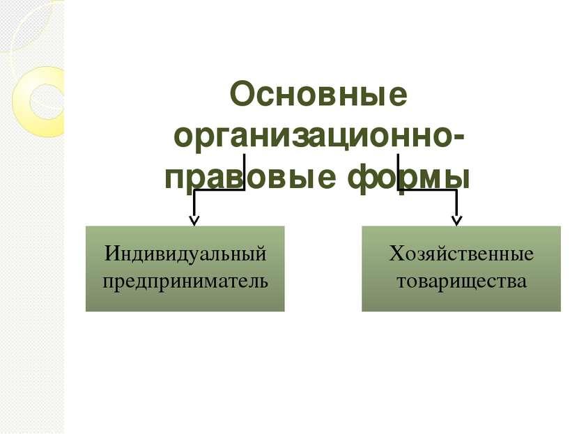 Основные организационно-правовые формы Индивидуальный предприниматель Хозяйст...