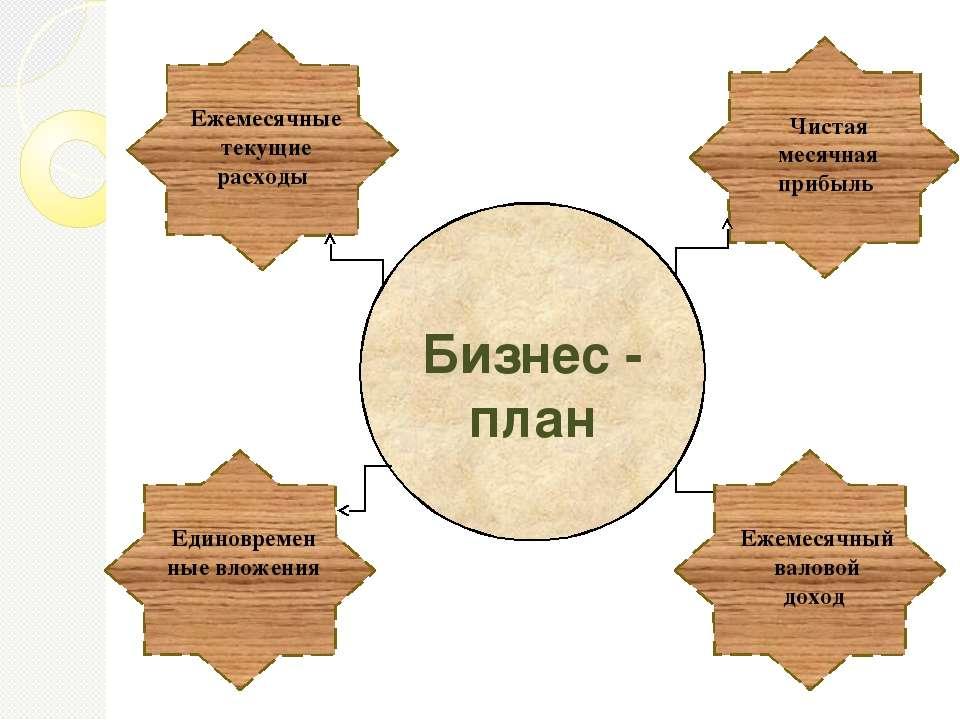 Бизнес - план Единовременные вложения Ежемесячные текущие расходы Ежемесячный...