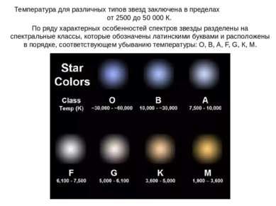 Температура для различных типов звезд заключена в пределах от 2500 до 50 000 ...