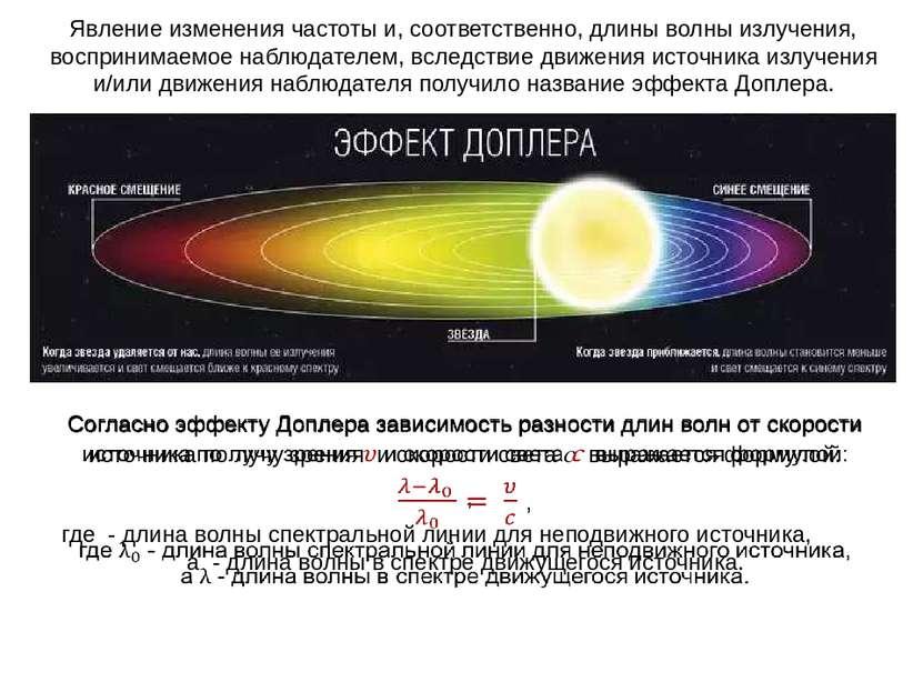 Явление изменения частоты и, соответственно, длины волны излучения, восприним...