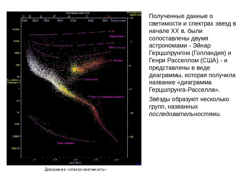 Полученные данные о светимости и спектрах звезд в начале XX в. были сопоставл...