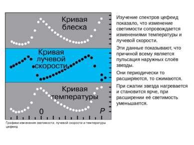 Изучение спектров цефеид показало, что изменение светимости сопровождается из...
