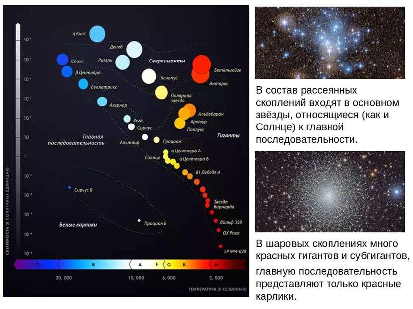 В состав рассеянных скоплений входят в основном звёзды, относящиеся (как и Со...