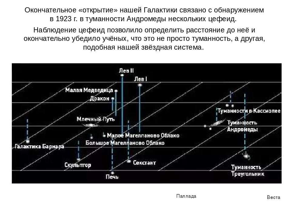 Окончательное «открытие» нашей Галактики связано с обнаружением в 1923 г. в т...