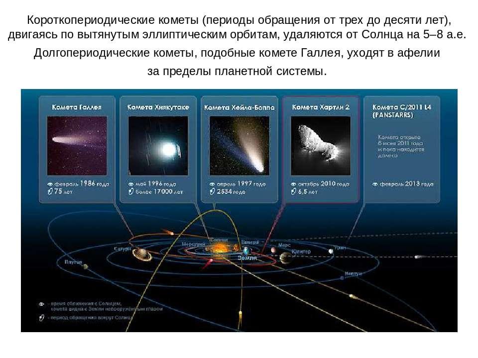 Короткопериодические кометы (периоды обращения от трех до десяти лет), двигая...