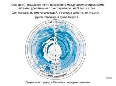 Веста Паллада Солнце (С) находится почти посередине между двумя спиральными в...