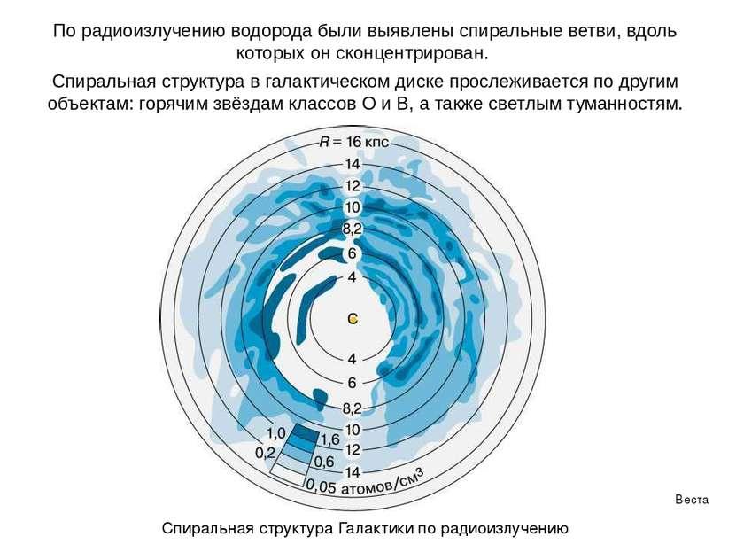 Веста Паллада По радиоизлучению водорода были выявлены спиральные ветви, вдол...