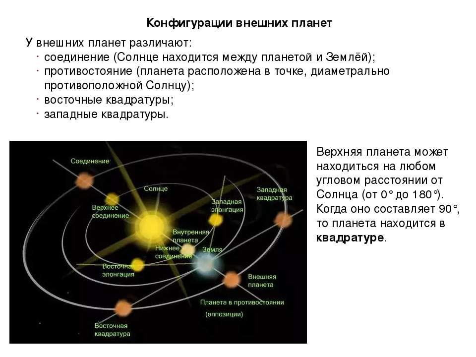 Конфигурации внешних планет У внешних планет различают: соединение (Солнце на...