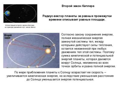 Второй закон Кеплера Радиус-вектор планеты за равные промежутки времени описы...