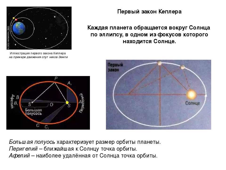 Иллюстрация первого закона Кеплера на примере движения спутников Земли Каждая...