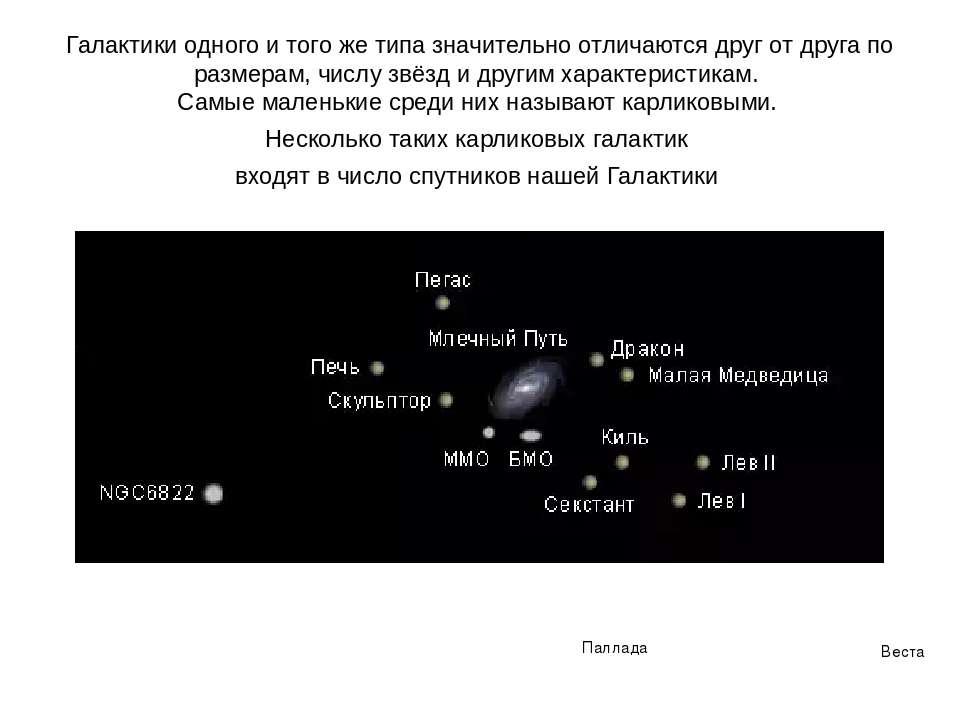 Веста Паллада Галактики одного и того же типа значительно отличаются друг от ...