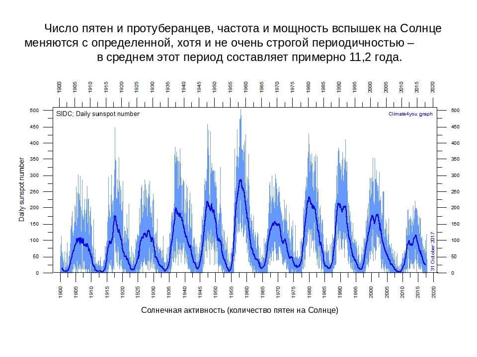 Число пятен и протуберанцев, частота и мощность вспышек на Солнце меняются с ...