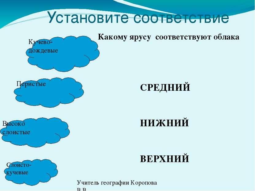 Установите соответствие   Кучево- дождевые Слоисто- кучевые Высоко слоисты...