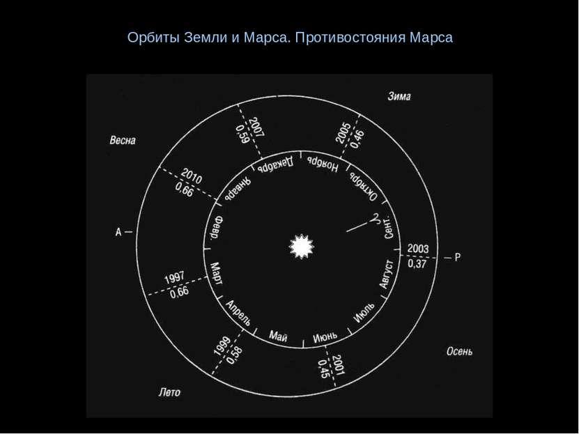 Орбиты Земли и Марса. Противостояния Марса