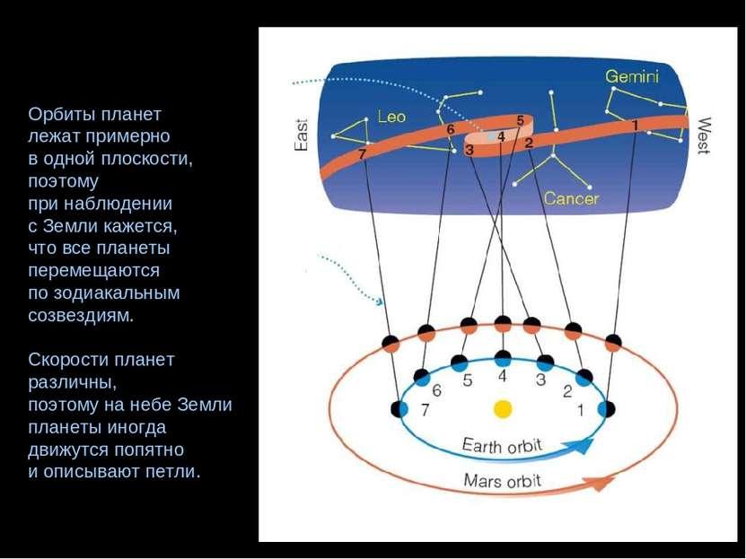 Орбиты планет лежат примерно в одной плоскости, поэтому при наблюдении с Земл...