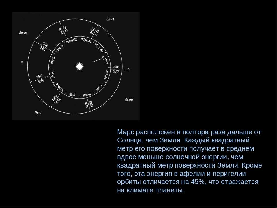 Марс расположен в полтора раза дальше от Солнца, чем Земля. Каждый квадратный...