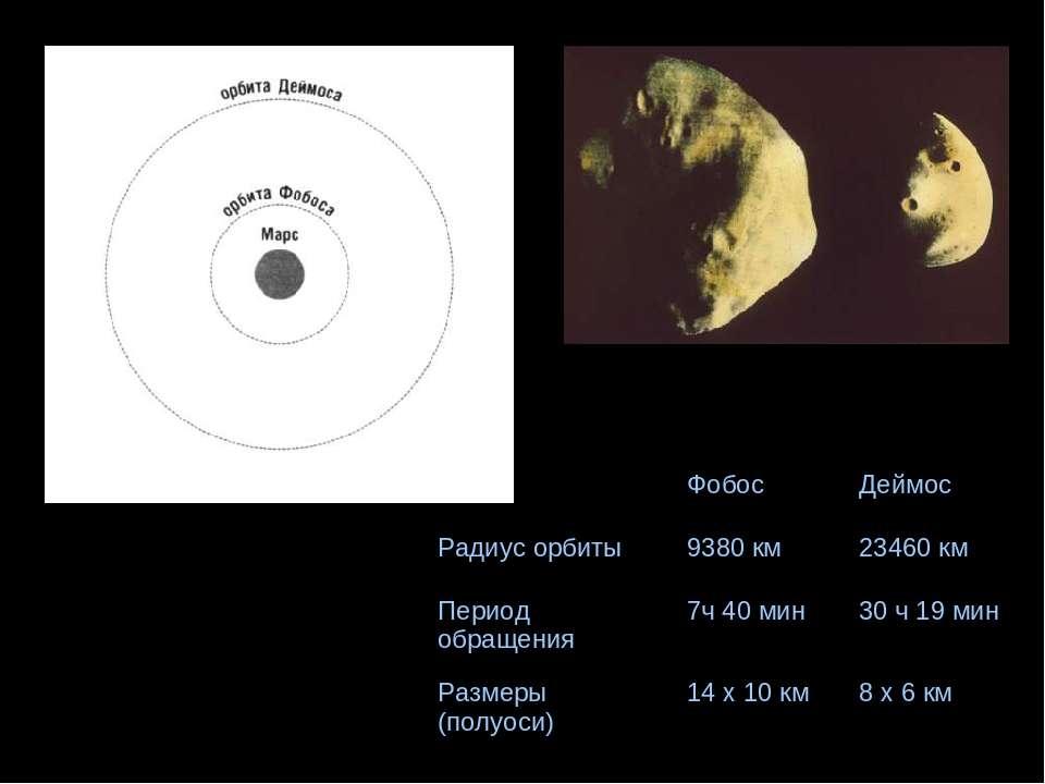 Фобос Деймос Радиус орбиты 9380 км 23460 км Период обращения 7ч 40 мин 30 ч 1...