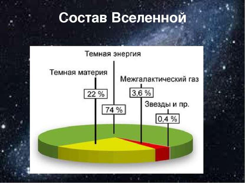 Состав Вселенной
