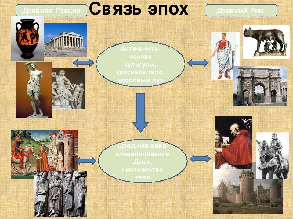 Связь эпох Античность-основа культуры, красивое тело, здоровый дух Средние ве...
