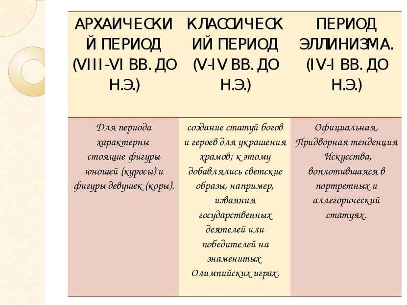АРХАИЧЕСКИЙ ПЕРИОД (VIII-VI ВВ. ДО Н.Э.) КЛАССИЧЕСКИЙ ПЕРИОД (V-IV ВВ. ДО Н.Э...