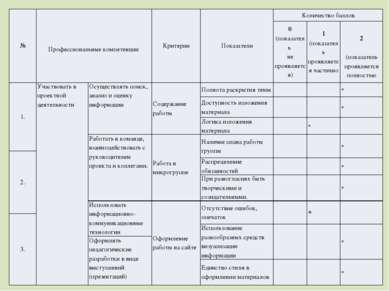 № Профессиональныекомпетенции Критерии Показатели Количество баллов 0 (по...