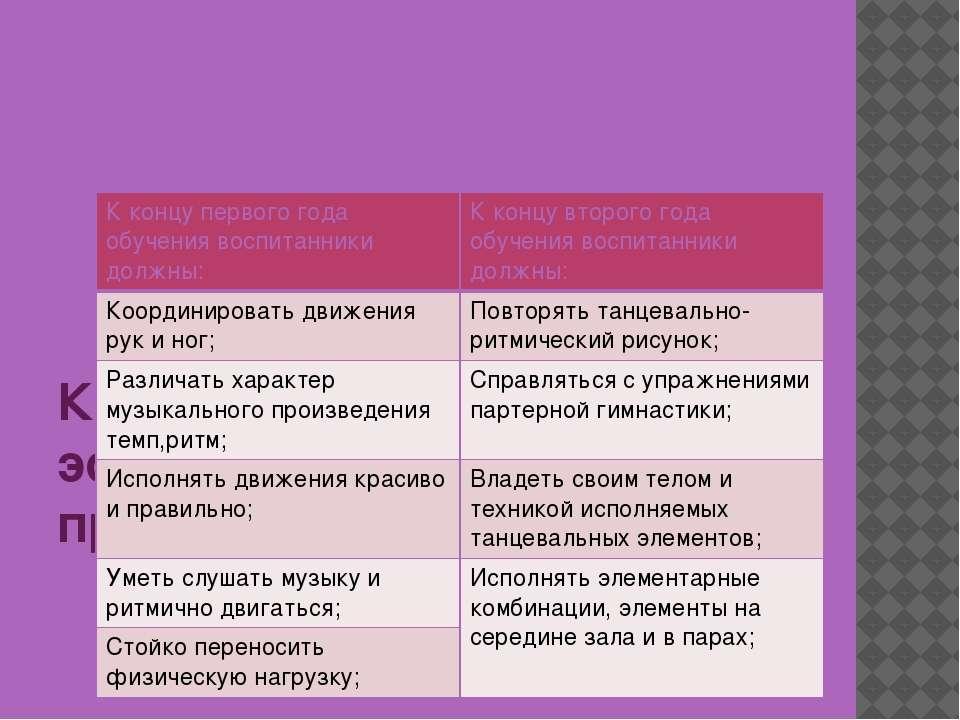 Критерии оценки эффективности реализации проекта К концу первого года обучени...