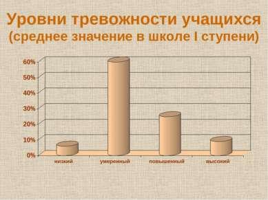 Уровни тревожности учащихся (среднее значение в школе I ступени)