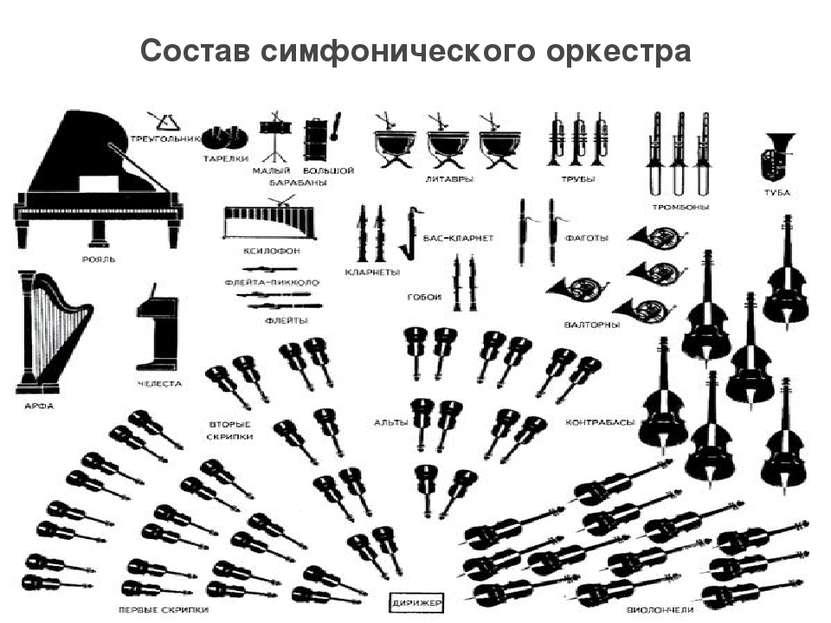Состав симфонического оркестра