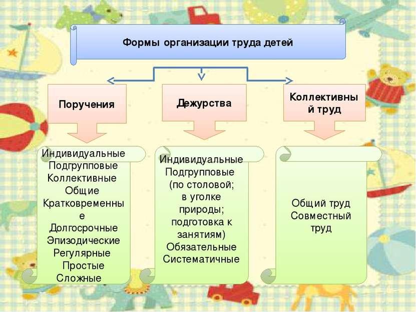 Формы организации труда детей Поручения Дежурства Коллективный труд Общий тру...