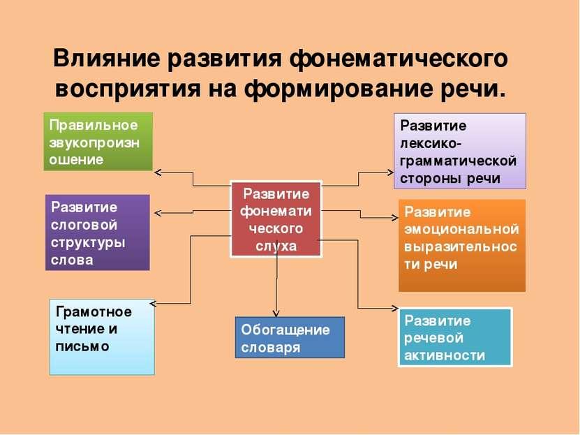 Влияние развития фонематического восприятия на формирование речи.  Развитие ...