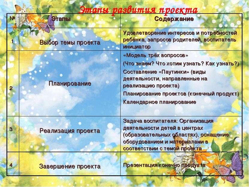 Этапы развития проекта № Этапы Содержание 1 Выбор темы проекта Удовлетворение...