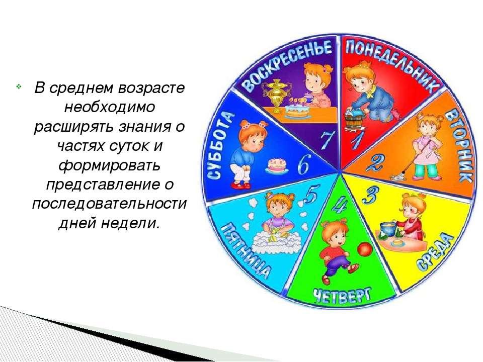 В среднем возрасте необходимо расширять знания о частях суток и формировать п...