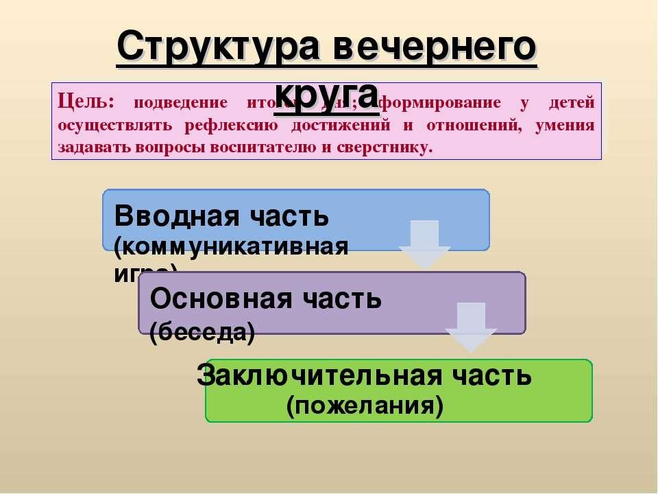Цель: подведение итогов дня; формирование у детей осуществлять рефлексию дост...
