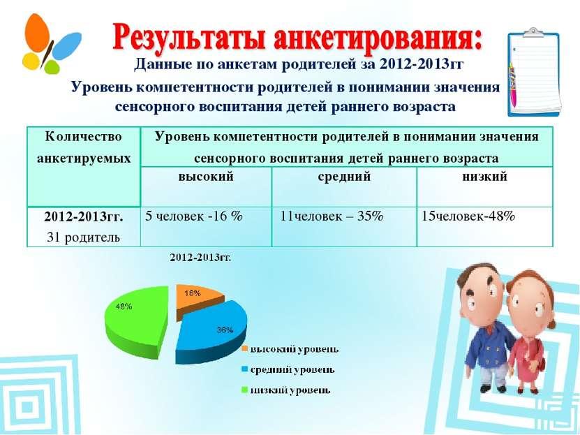 Данные по анкетам родителей за 2012-2013гг Уровень компетентности родителей в...