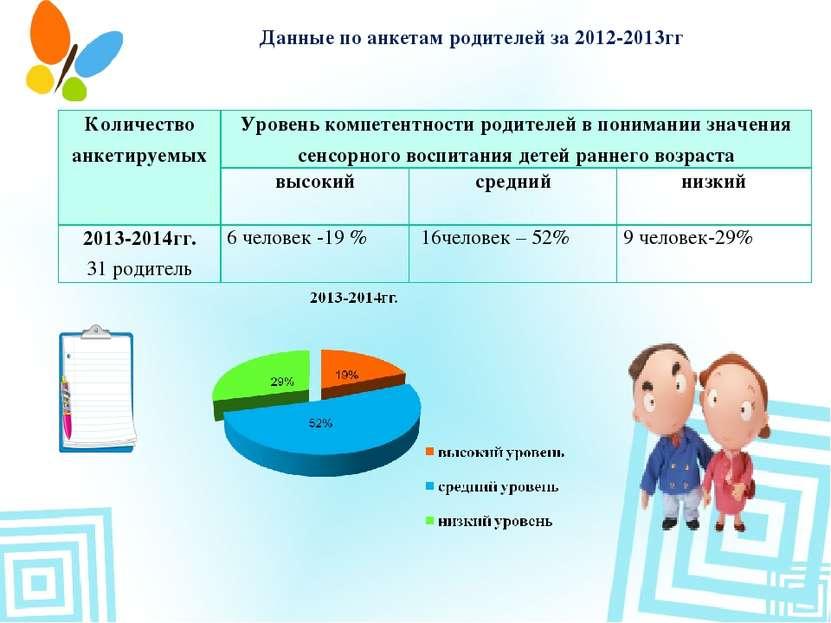 Данные по анкетам родителей за 2012-2013гг Количество анкетируемых Уровень ко...