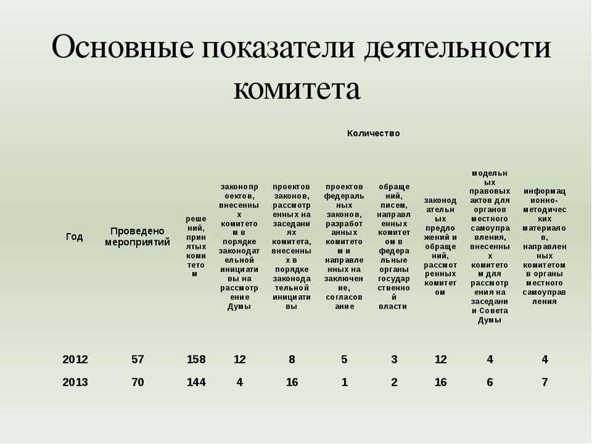 Основные показатели деятельности комитета Год Проведено мероприятий Количеств...