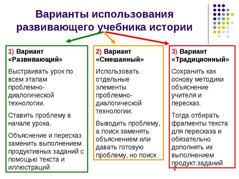 Варианты использования развивающего учебника истории 1) Вариант «Развивающий»...