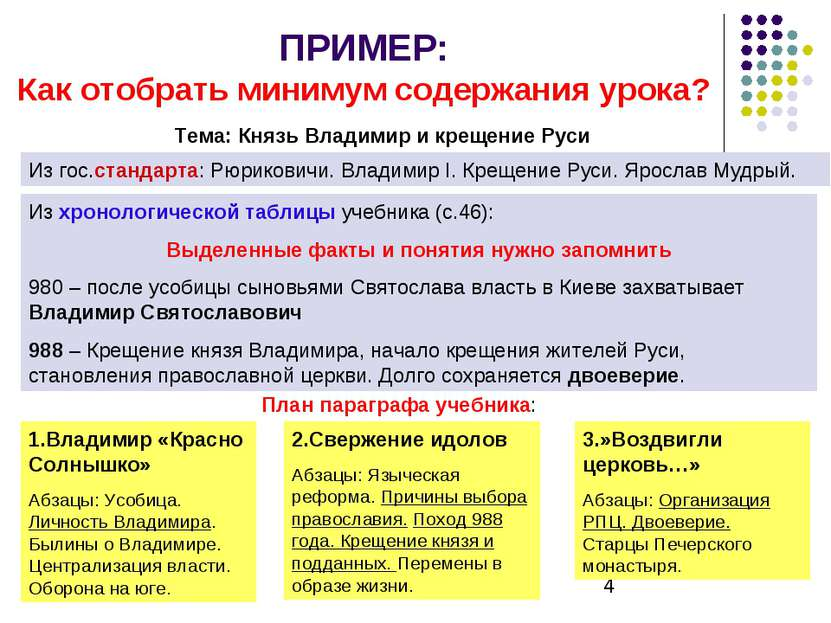 ПРИМЕР: Как отобрать минимум содержания урока? Тема: Князь Владимир и крещени...