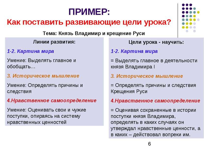ПРИМЕР: Как поставить развивающие цели урока? Тема: Князь Владимир и крещение...